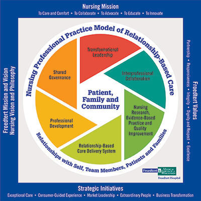 Nursing Professional Practice Model of Relationship-Based Care