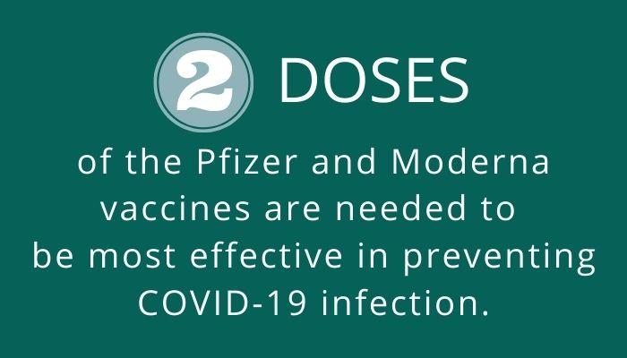 COVID-19 vaccine two doses needed