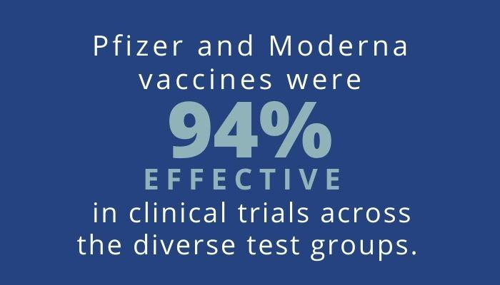 COVID-19 vaccines were 94% effective