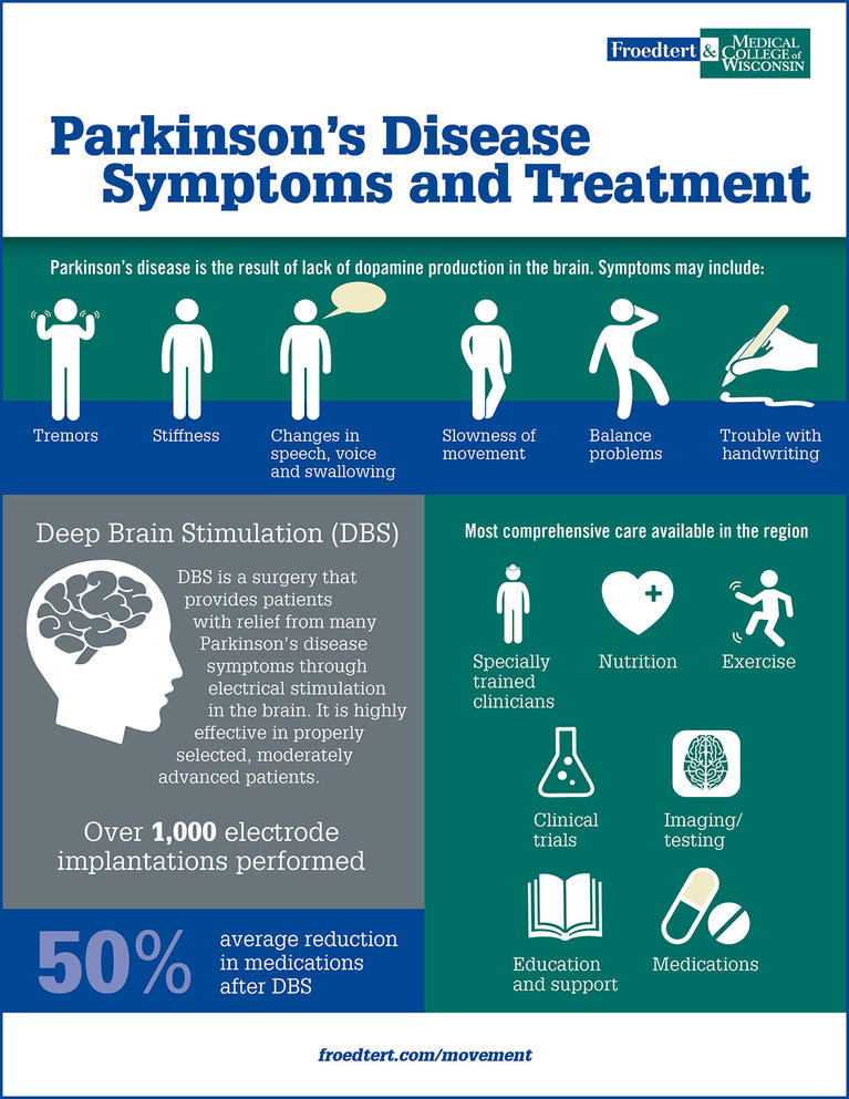 Parkinson's Disease Symptoms and Care