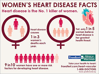 heart disease in women essay Heart disease – not breast cancer – is the #1 killer of american women learn more statistics about women and heart disease from close the gap.