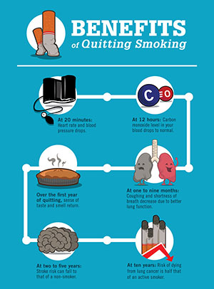 the benefits of quitting smoking Quit smoking timeline the benefits of quitting tobacco begin right away here's  what happens to your body after you quit smoking:.