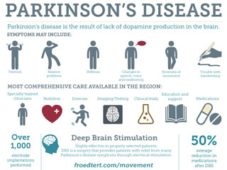 Parkinson's Symptoms and Treatment