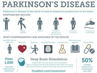 Parkinson's, Movement Disorders Program   Froedtert ...