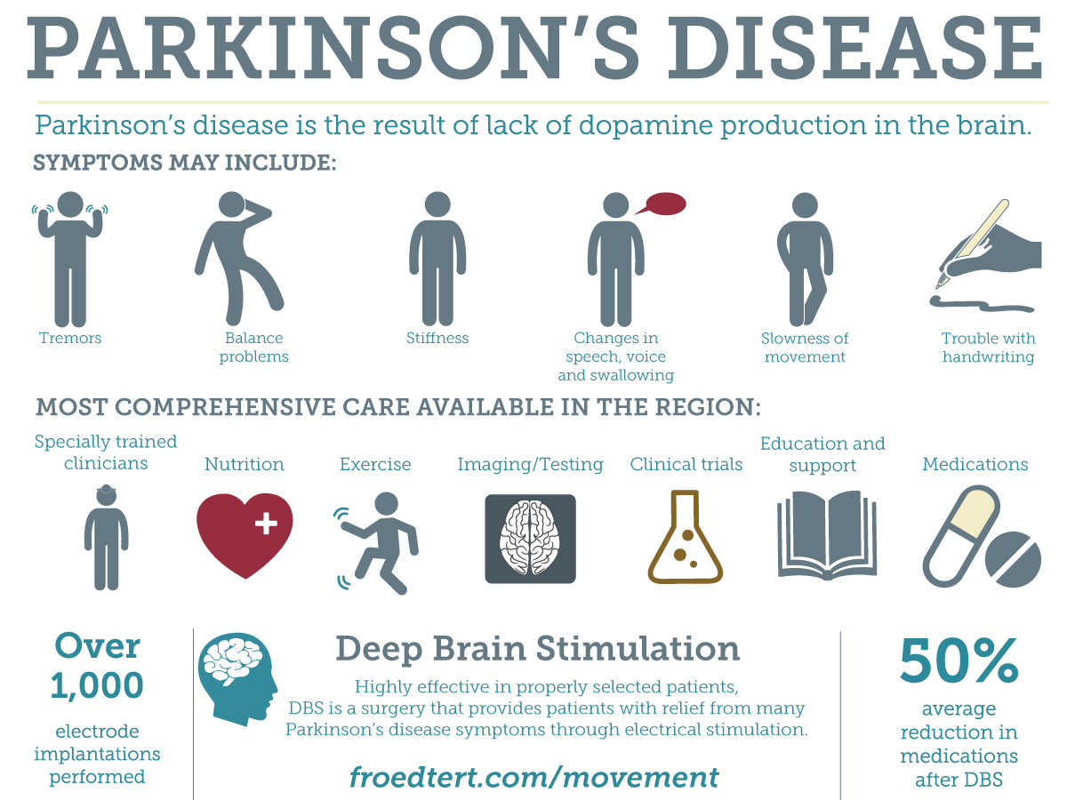 Parkinson S Symptoms And Care Froedtert Hospital