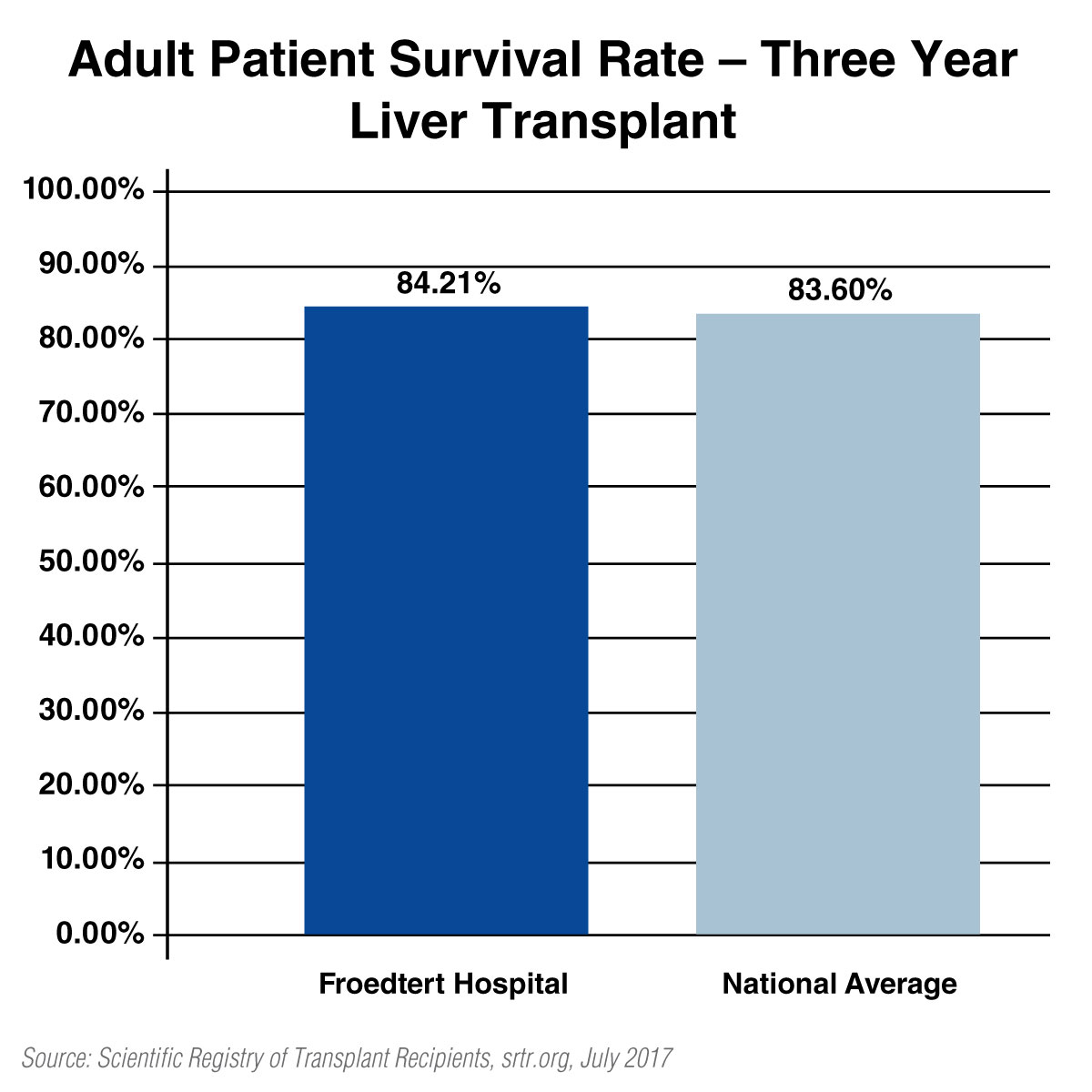 Liver Transplant Quality Reports